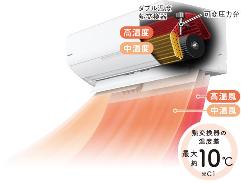 エンジニア肌の人なら、ははーん! うまいこと考えたな! って思うはず。赤と黄色の部分が熱交換器。可変圧力弁は、シャワーの温度調節レバーみたいなモンで、2経路の冷媒の圧を調整する