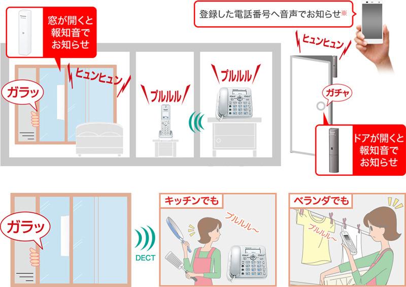 DECT対応のドアセンサー、開閉センサーと連携して、ドアや窓の開閉を知らせる