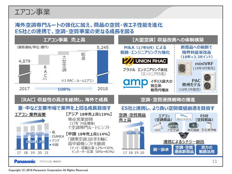 エアコン事業のトピック。海外M&Aや、アジアでの強化、エコソリューションズ社との連携などを示した