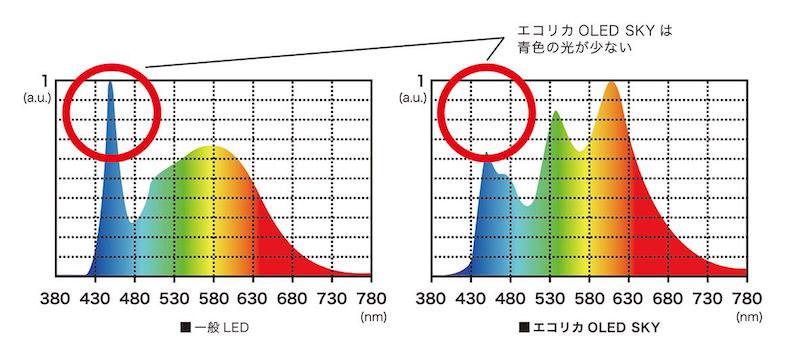 一般的なLED光源に比べ、有機ELはブルーライトが少なく、目の負担などを軽減できる