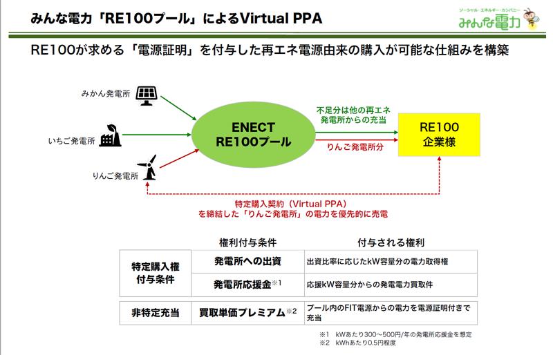 「RE100」の要件を満たした「再エネ電源比率100%」を目指す