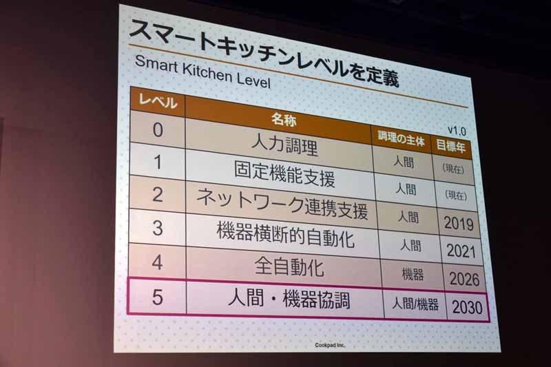 クックパッドが定義した「スマートキッチンレベル」とそれを実現する目標年