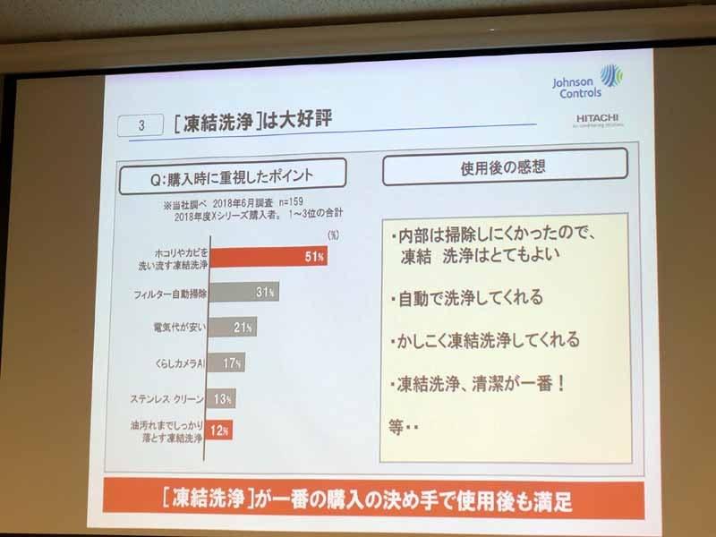 凍結洗浄機能を搭載したXシリーズの購入者は、購入時の重視ポイントとして同機能を挙げた人が最多