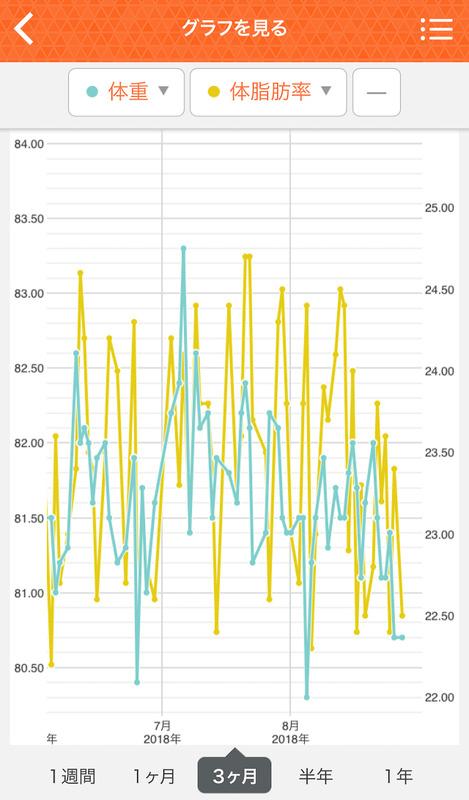 タニタの体組成計で記録したここ3か月の体重と体脂肪率。81~82kg台を行ったり来たりでさほど変化なし