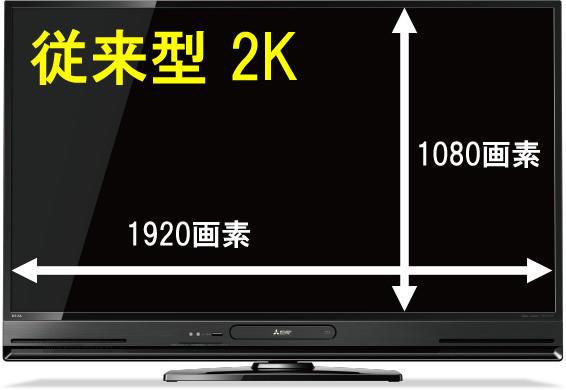 従来の2Kテレビは横1,920、縦1,080の画素から構成されていた
