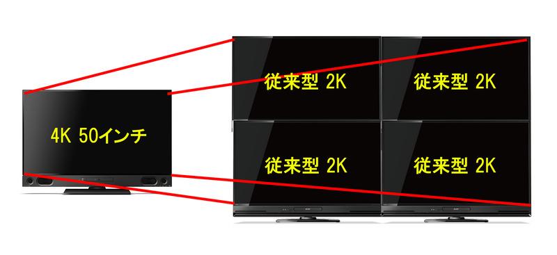 つまり2Kテレビ4台分の情報を1台のテレビに映しているので、細かい部分まで鮮明に見える