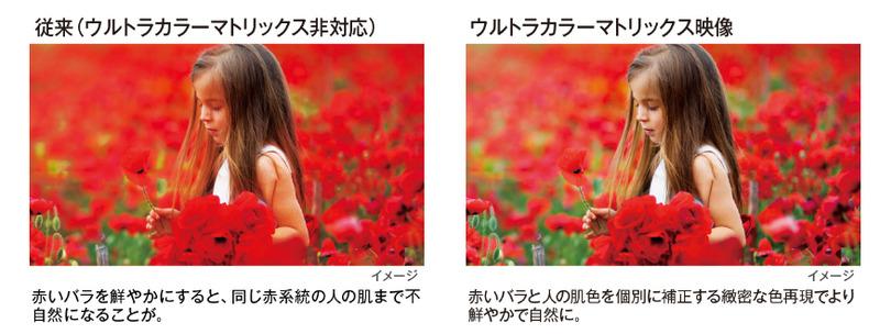 左側の従来機は赤を強くした結果、おかしな肌色になっている。右側はそこが肌色であることをコンピュータが判断し、自然な色合いを保っている