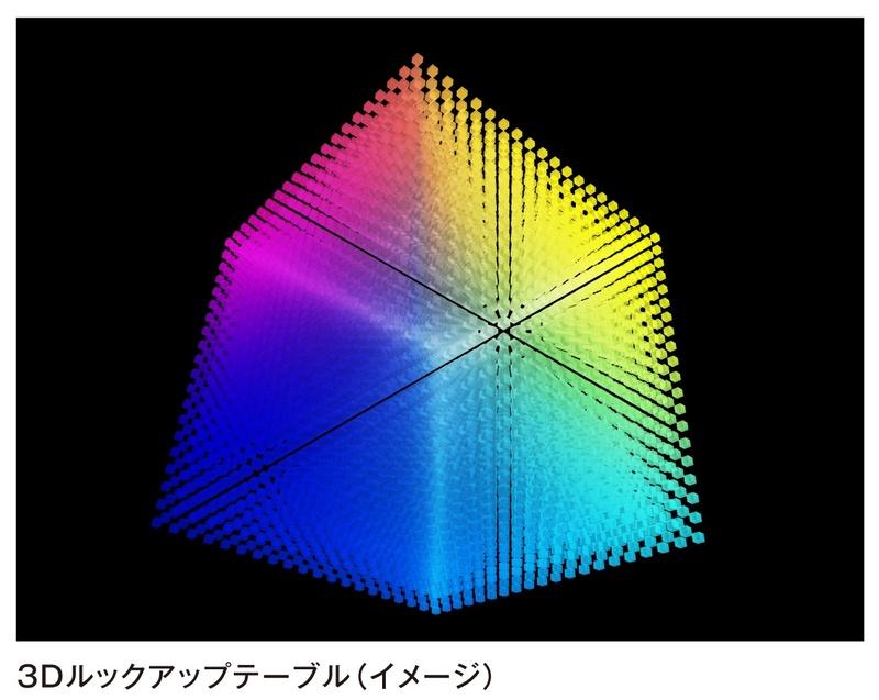 色を3次元の立方体で把握し、コンピュータが最適な色に補正する