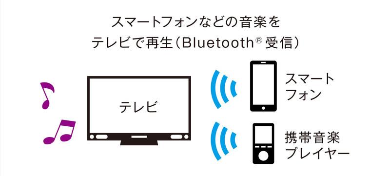 モバイルスピーカーなんかよりよっぽど高性能でいい音なので、音楽プレイヤーで再生している音をBluetoothでテレビに飛ばせば、スピーカー代わりにも使える