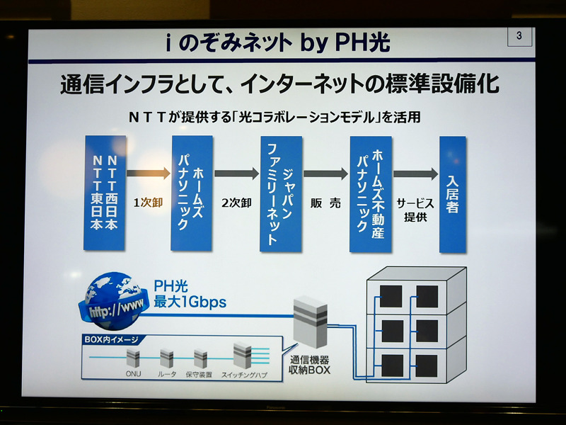 賃貸住宅向けインターネットサービス「iのぞみネット by PH光」概要