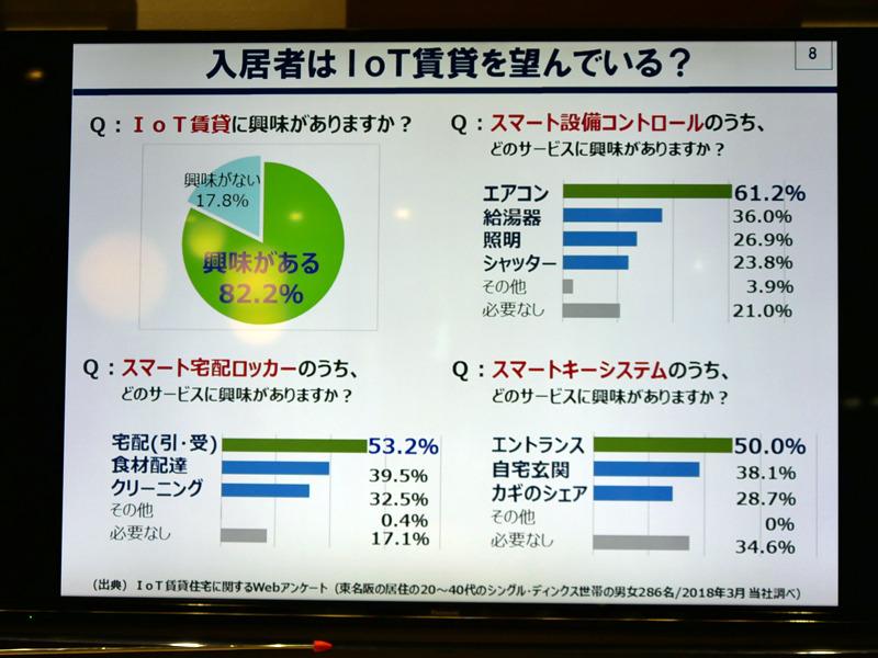 IoT賃貸に興味があると回答した人は82.2%