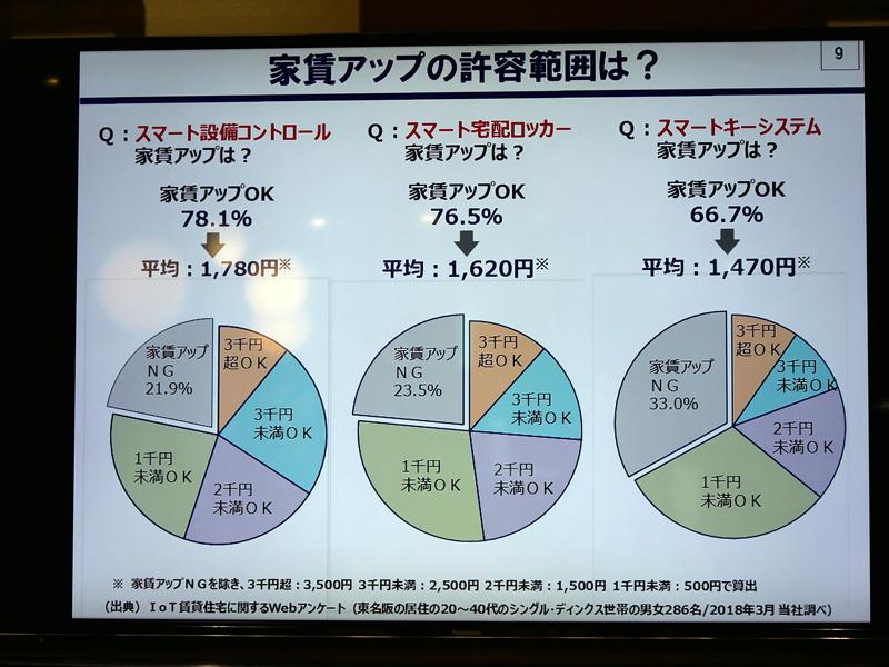 スマート設備コントールは78.1%、スマート宅配ロッカーは76.5%、スマートキーシステムは66.7%が、利用できるなら家賃が上昇してもいいと回答