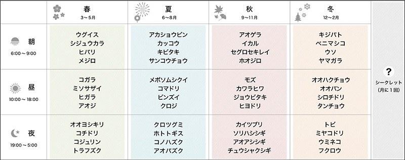 日本各地で録音した48種+シークレット1種の野鳥の声を音源とする
