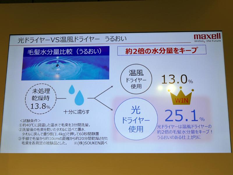 温風ドライヤーと比較すると、乾燥した髪の水分量は約2倍