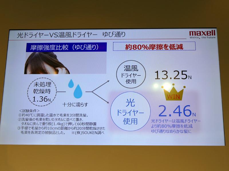 乾燥した髪の摩擦は、80%が低減される