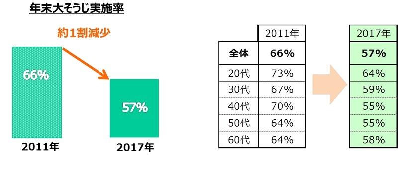 2017年の年末大掃除実施率は58%で、2011年の66%に比べて約1割減少