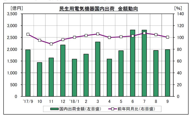 過去1年の国内出荷金額動向