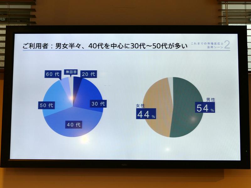 「AROMASTIC」のユーザーは30~50代が中心で、男女比はほぼ半々