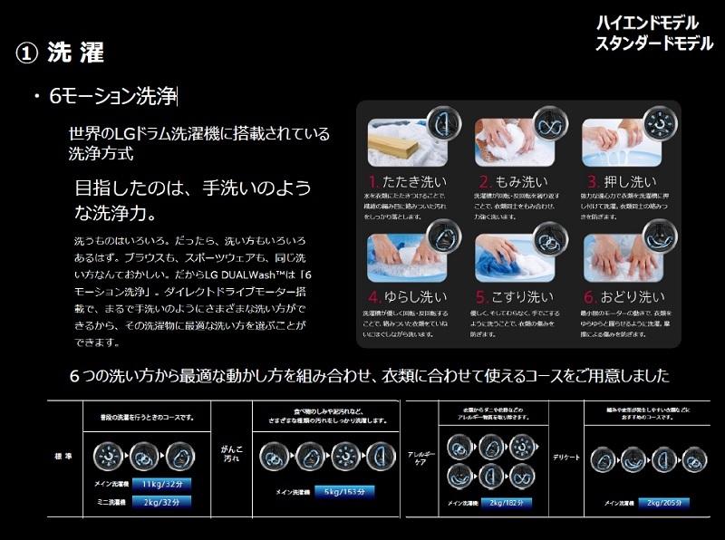 洗浄方法に「たたき/もみ/押し/ゆらし/こすり/おどり」を組み合わせた「6モーション洗浄」を採用