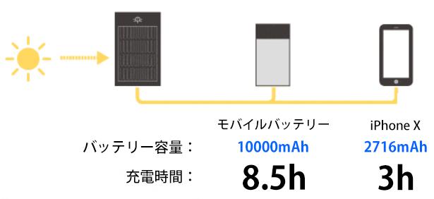 iPhone Xであれば3時間で充電完了できるとする