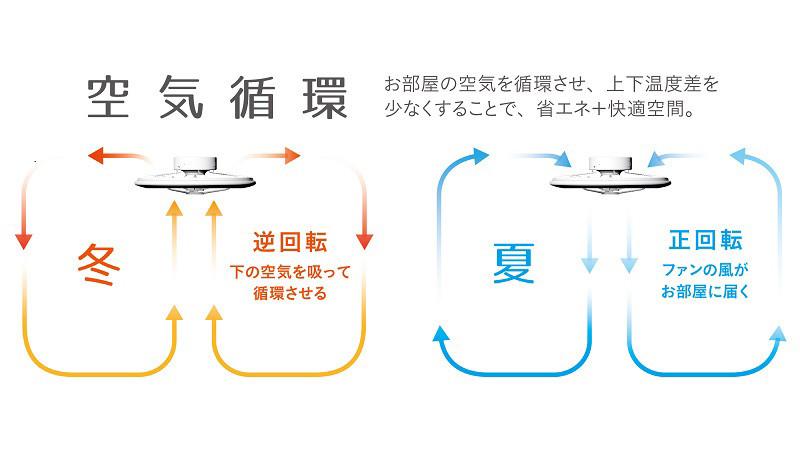 ファンの回転方向は正回転/逆回転に切り替えられ、季節に応じて使い分けられる