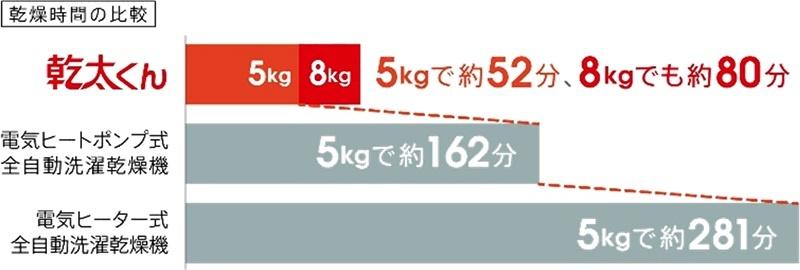 ガスならではのパワフル温風により、8kgの洗濯物を約80分、5kgの洗濯物を約52分で乾燥できるという