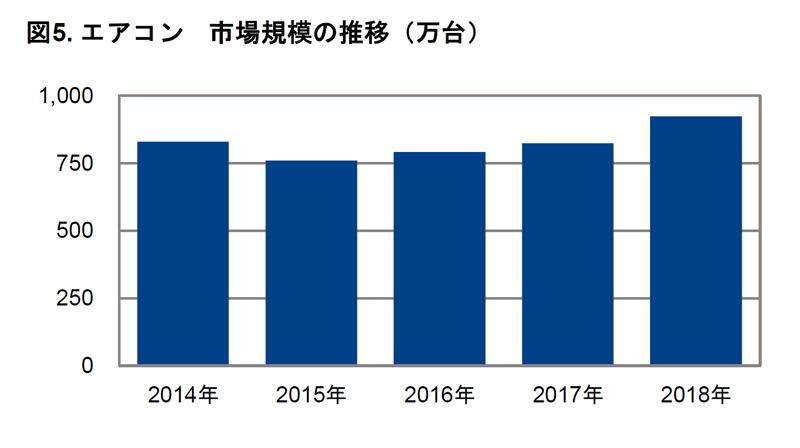 エアコン市場規模の推移