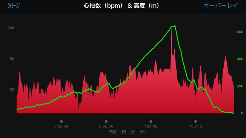 心拍数(赤)と標高(緑)のグラフ。650mほどの標高を稼ぎながら上り坂でもあまり心拍があがっていないのがわかります。つまり気持ちよくヒルクライムを楽しめます