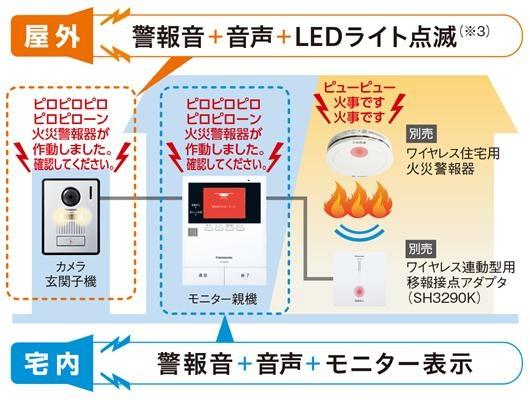同社の住宅用火災警報器との連携機能も搭載