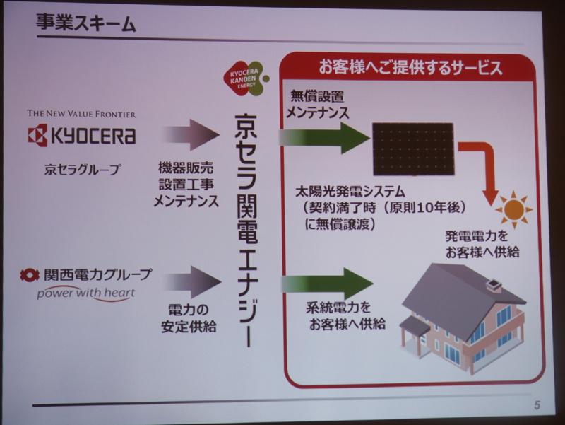 太陽光発電システムで発電した電力と、関西電力による系統電力を必要に応じて使い分けられる