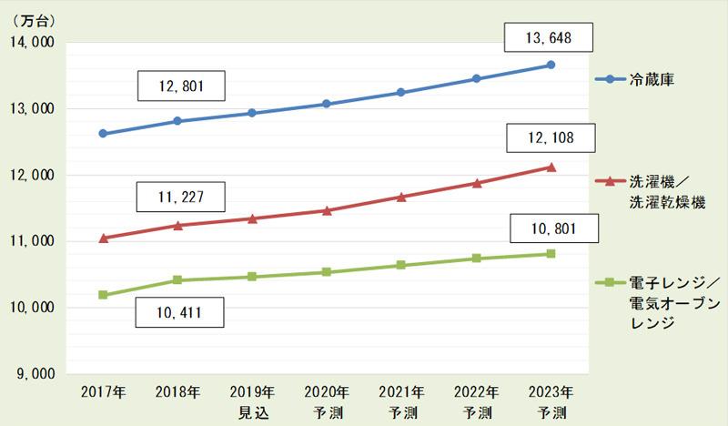 白物家電主要3品目の、2017年から2023年の推移