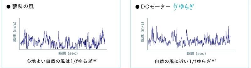 自然界の不規則な風「1/fゆらぎ」を、細かい風速制御が可能なDCモーターで再現