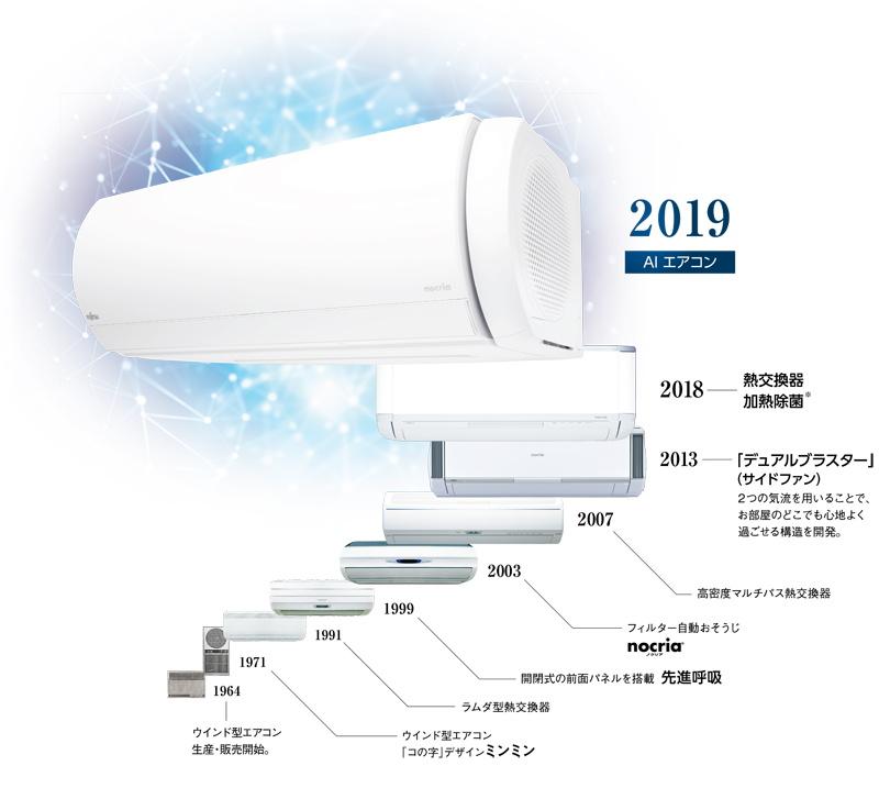 先進技術を多く開発してきた「ノクリア」Xシリーズの進化。フィルター自動おそうじを始め、エアコンの新しい機能をさまざまに開発してきているのがわかる