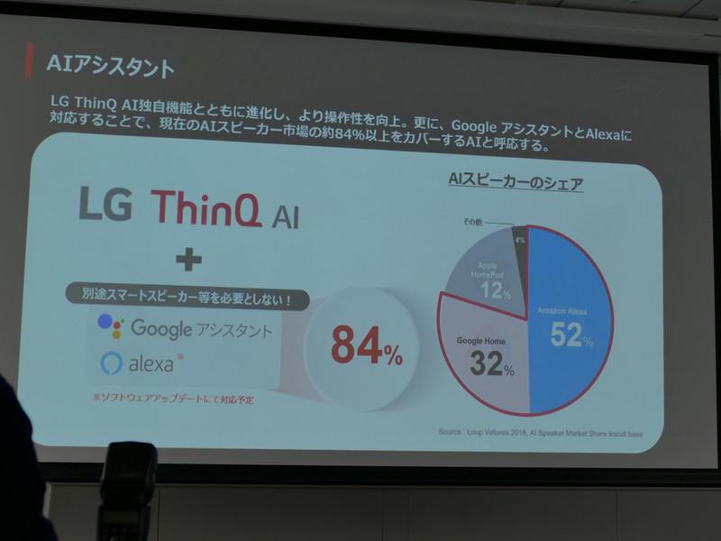 独自の音声アシスタント「LG ThinQ AI」を搭載し、GoogleアシスタントとAmazon Alexaの両方に対応する