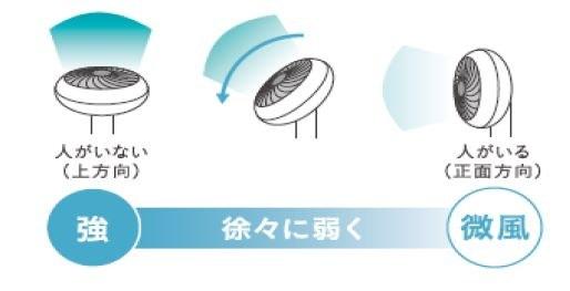 おやすみモードは、送風角度に応じて風量が調整される
