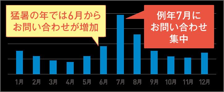 エアコンの問い合わせ件数。問い合わせや修理依頼などが7月に集中するという(2018年 ダイキン調べ)