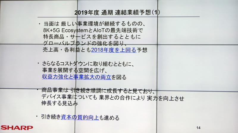 2019年度通期の連結業績予想