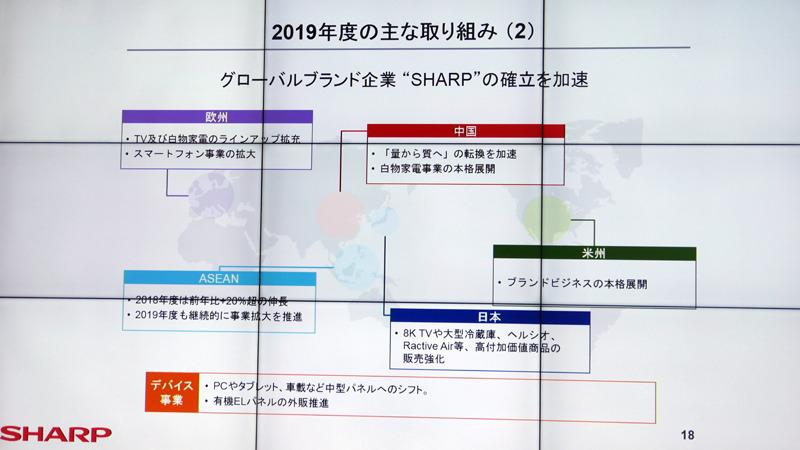 グローバルブランド企業としての『SHARP』の確立も加速していく