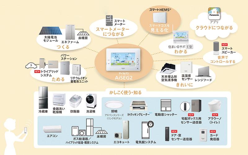 他社機器を含めた様々な機器と連携する