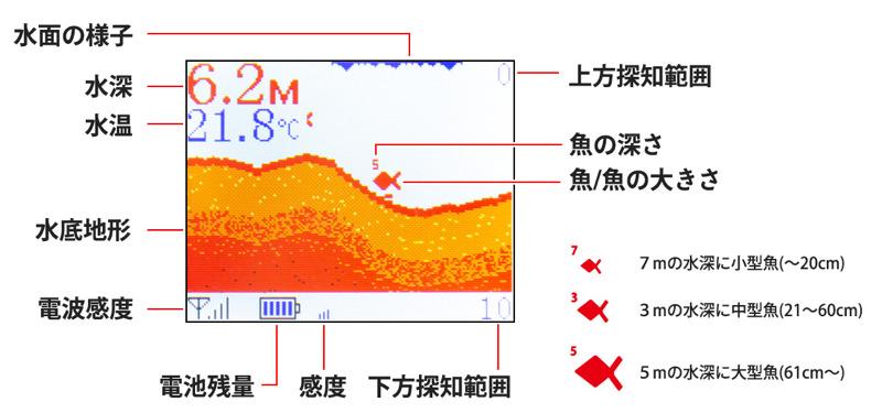 水深・水温・地形・魚の反応などが把握できる