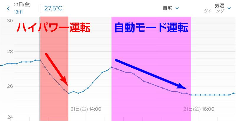 室温変化の様子。1回目の温度下降が「ハイパワー運転」、2回目の温度下降が「自動」運転モード。一気に室温が下がっていくのが一目瞭然だ