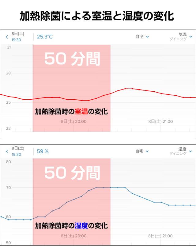 「熱交換器加熱除菌」の動作時間は50分。動作中は室温が約2℃上昇し、湿度は70%を超えた。除菌中はとても蒸し暑くなるので、外出中などに実行しておきたい