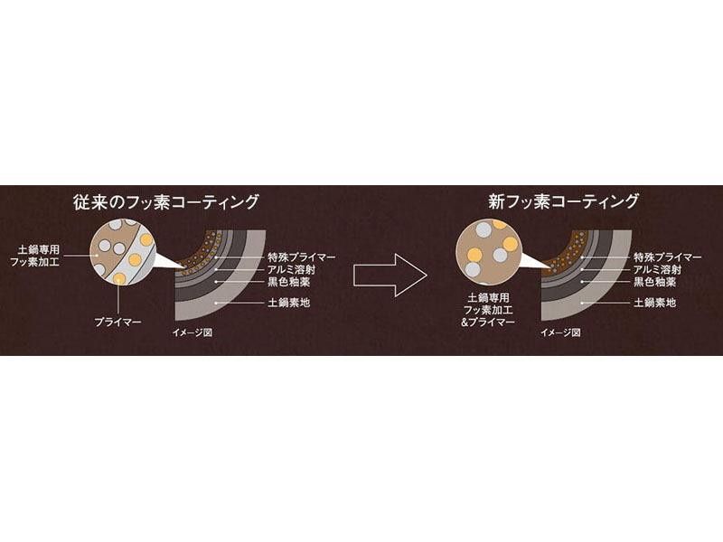 内なべは三重県四日市市の伝統工芸品「四日市萬古焼」を使用