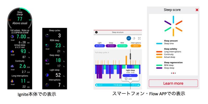 睡眠関連の情報を、Ignite本体で表示した場合(左)と、専用スマートフォンアプリで表示した場合(右)