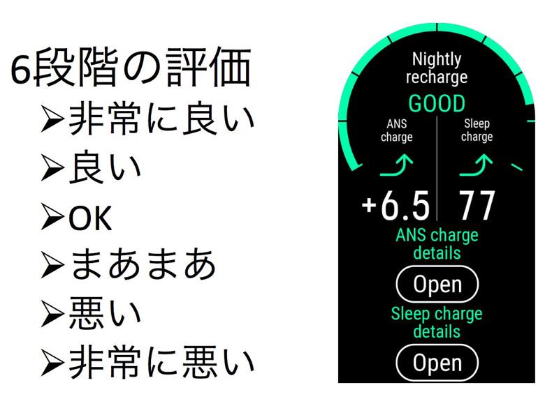 睡眠をとった後に、身体やメンタルがどれだけ回復できたか6段階で示す