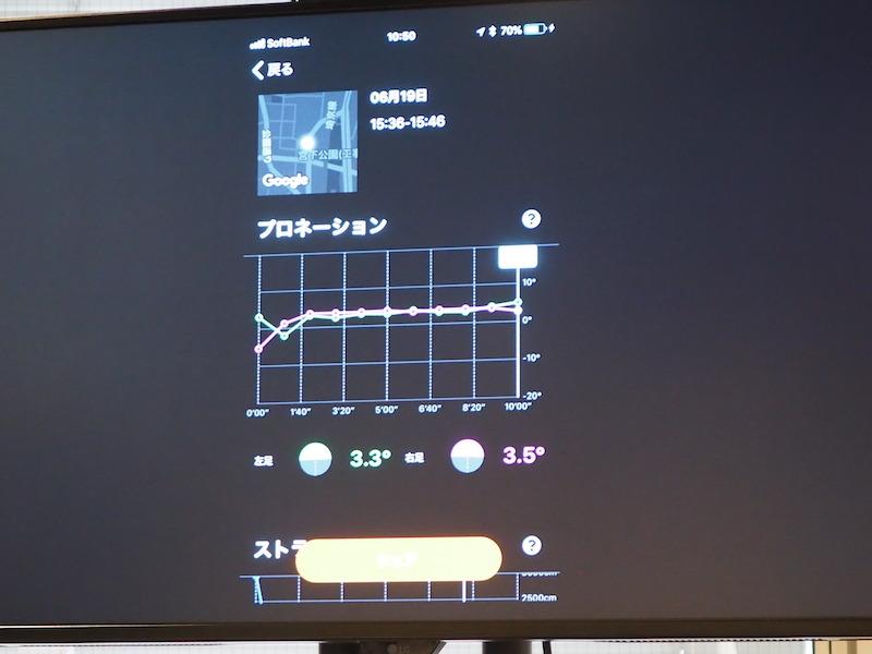 プロネーションの詳細画面では、「0°」前後と、ほぼ足首をひねることなく走っていることが分かる