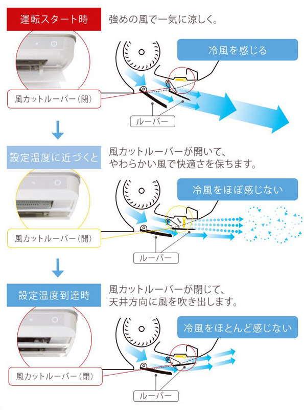 風カットルーバーの仕組み