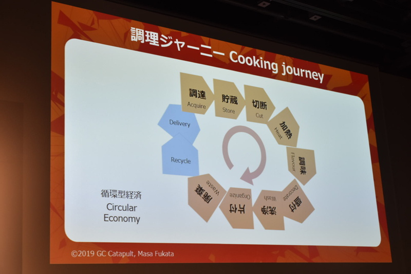 循環型経済の視点から調理ジャーニーを捉えた図