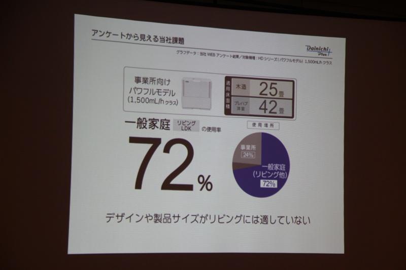 事業所モデルを家庭で使っているユーザーは7割以上