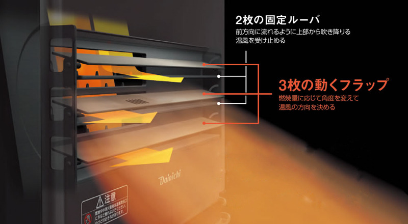 ファンヒーターの燃焼量に応じて自動で角度を最適に調整する「快温トリプルフラップ」を搭載